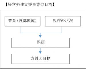 keieihattatsusien-mokuhyou