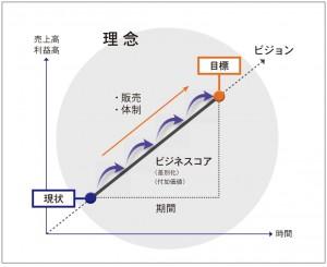 1-1挿入図_ビジネスプラン基本概念